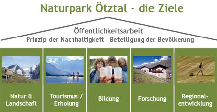 diagramm_ziele_naturpark